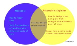 Whats the difference a mechanical engineer and a mechanic