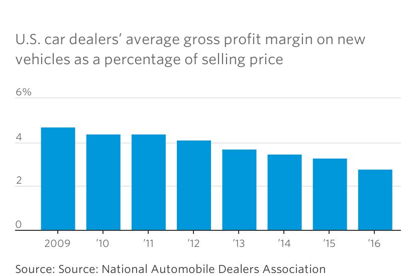 car dealers profit margin